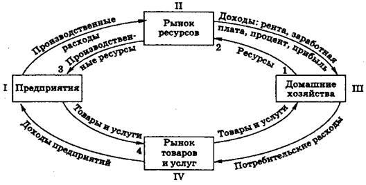 Внутренний кругооборот